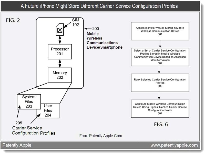 2 - a future iphone might store different carrier service configuration profiles, Aug 2011, Patently Apple