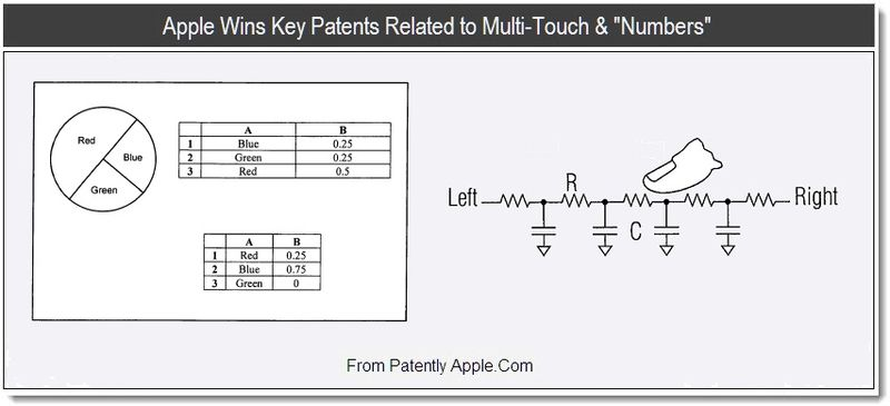 1 - Apple wins key patents related to Multi-Touch & Numbers, Aug 2011, Patently Apple
