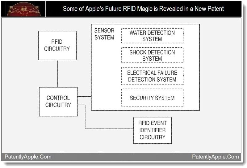 1 - Some of Apple's future RFID magic is revealed in a new patent, sept 2011, Patently Apple Blog