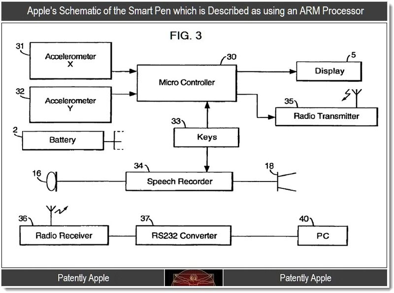 3 - Apple's schematic of the smart pen which is described as using an ARM processor, Sept 2011, Patently Apple Blog