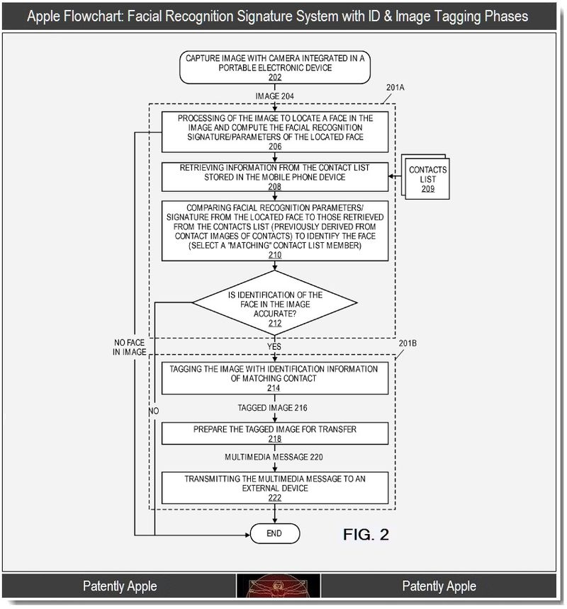 2 - Flowchart, facial recogninition with ID & Image tagging Phases, Apple oct 2011
