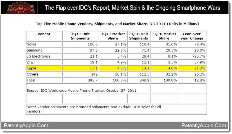 1 AA - IDC's Mobile Phone Stats Cause Uproar with Apple in Fifth Spot