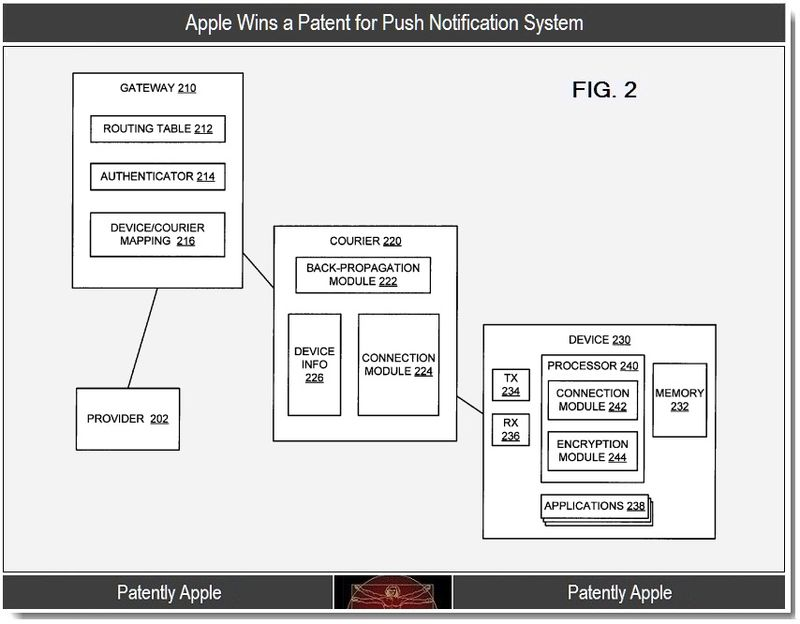 3 - Apple wins patent for push notificaition system