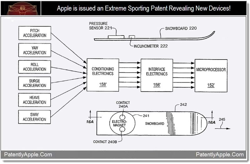 1 - Apple issued Extreme Sporting Patent