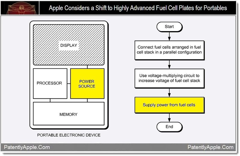 1 - Apple considers fuel cell plates for portables, patent oct 2011