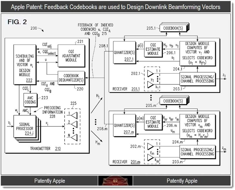 3 - Apple, feedback codebooks used to design downlink beamforming vectors.