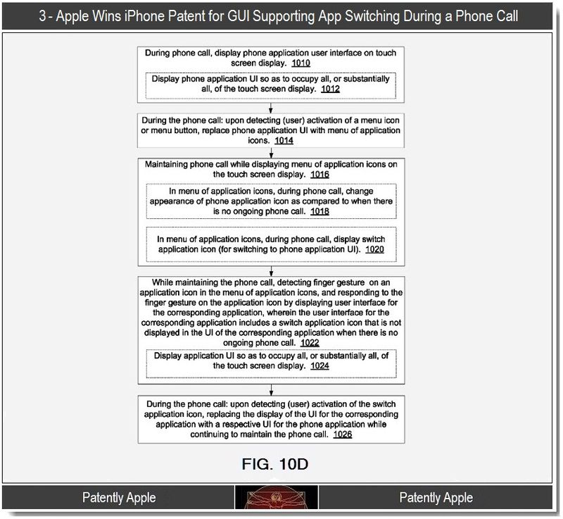 4 - Apple, iPhone Patent, GUI supporting app switch during call, flowchart