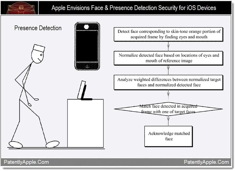 1 - Apple envisions face, Presence detection security for iOS devices