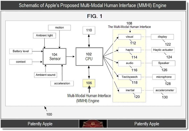 2.2 - Apple's Multi-Modal Human Interface Engine schematic