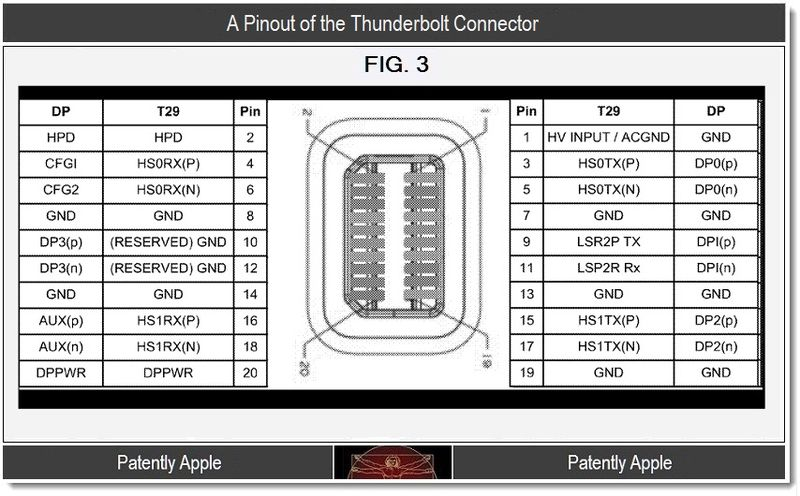 6 - Pinout of the Thunderbolt Connector