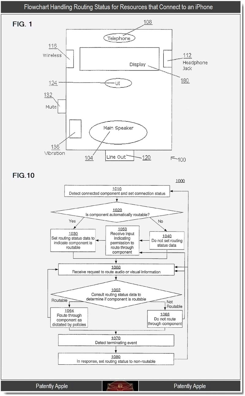 2 - flowchart handling routing status for resources that connect to an iPhone