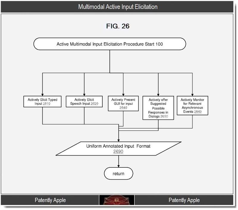 6 - multimodal active input elicitation
