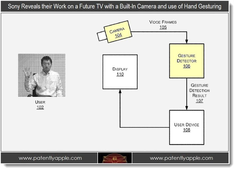 5 - Sony patent, future TV with camera and using hand gestures