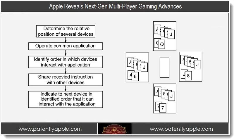 1 - Apple Reveals Next Gen Multi-Player Gaming Advances