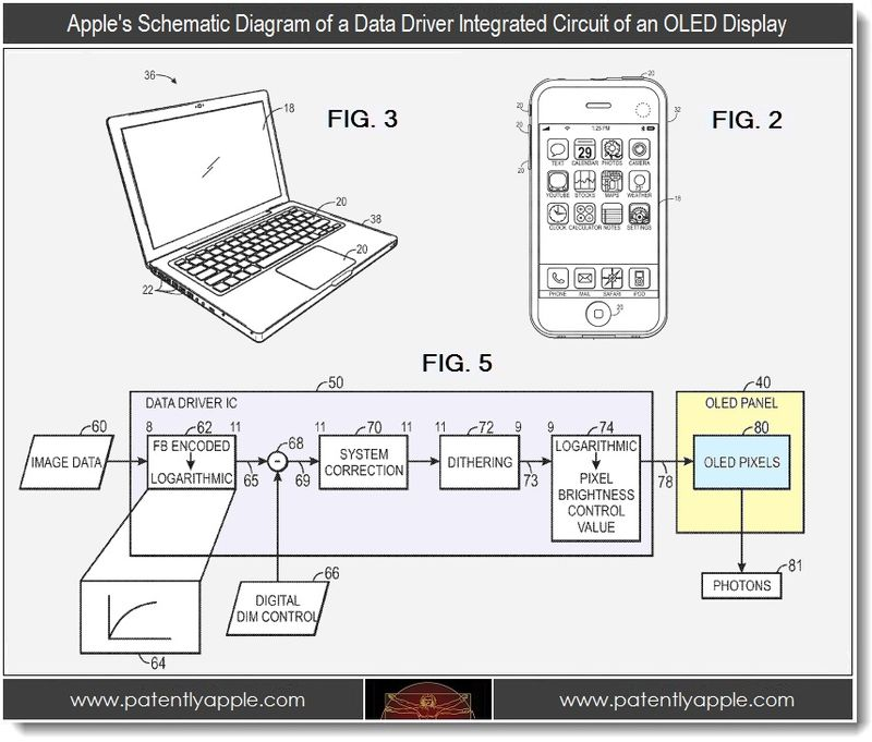 4 - Data Driver integrated circuit for OLED Display