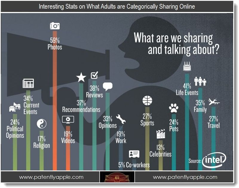 2. what adults are categorically sharing online