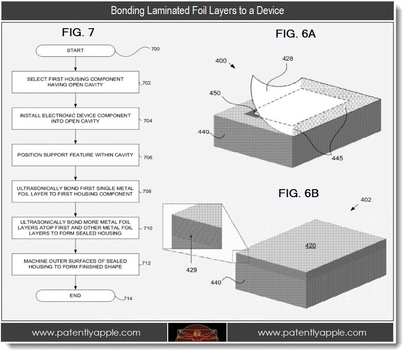 4. Bonding Laminated Foil layers to a device
