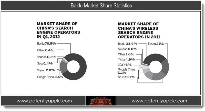 2. Baidu Market Share Statistics