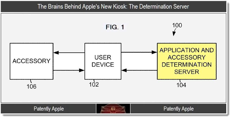 2 - The brains behind Apple's new kiosk - the determination server