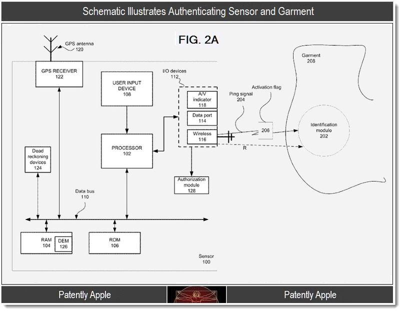 2 - Schematic illustrates authenticating sensor and garment