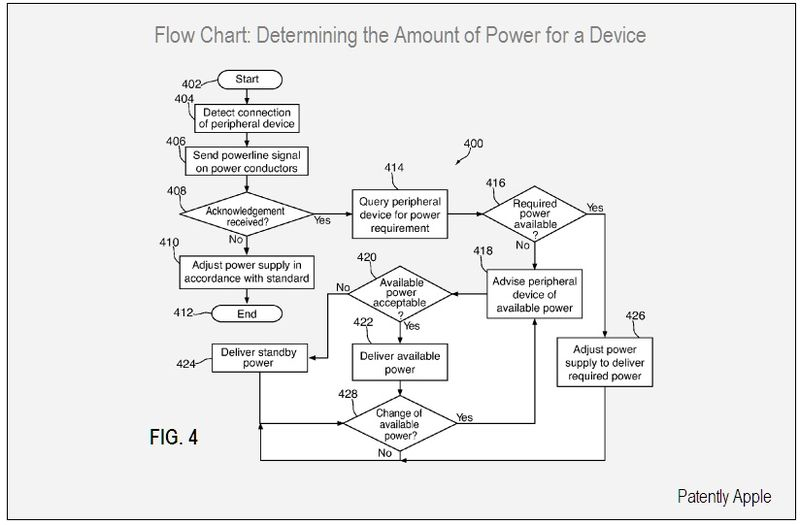 4  - FLOW CHART DETERMINING POWER