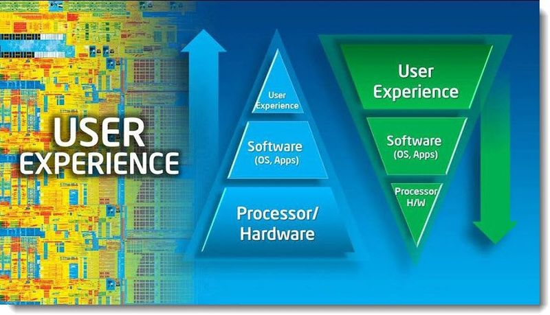 6 - Intel Finally Gets It - Customer Experience is a number one priority