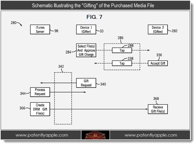3 - schematic illustrating the Gifting of the purchased media file