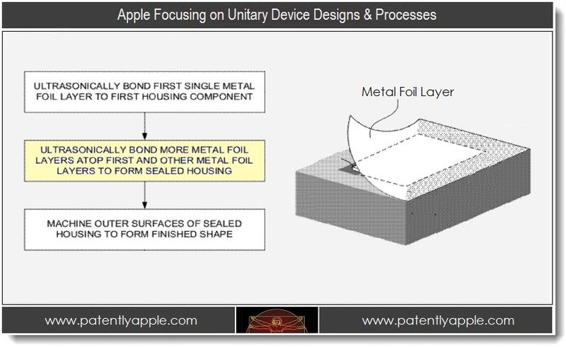 1. Apple Focusing on Unitary Device Designs & Processes