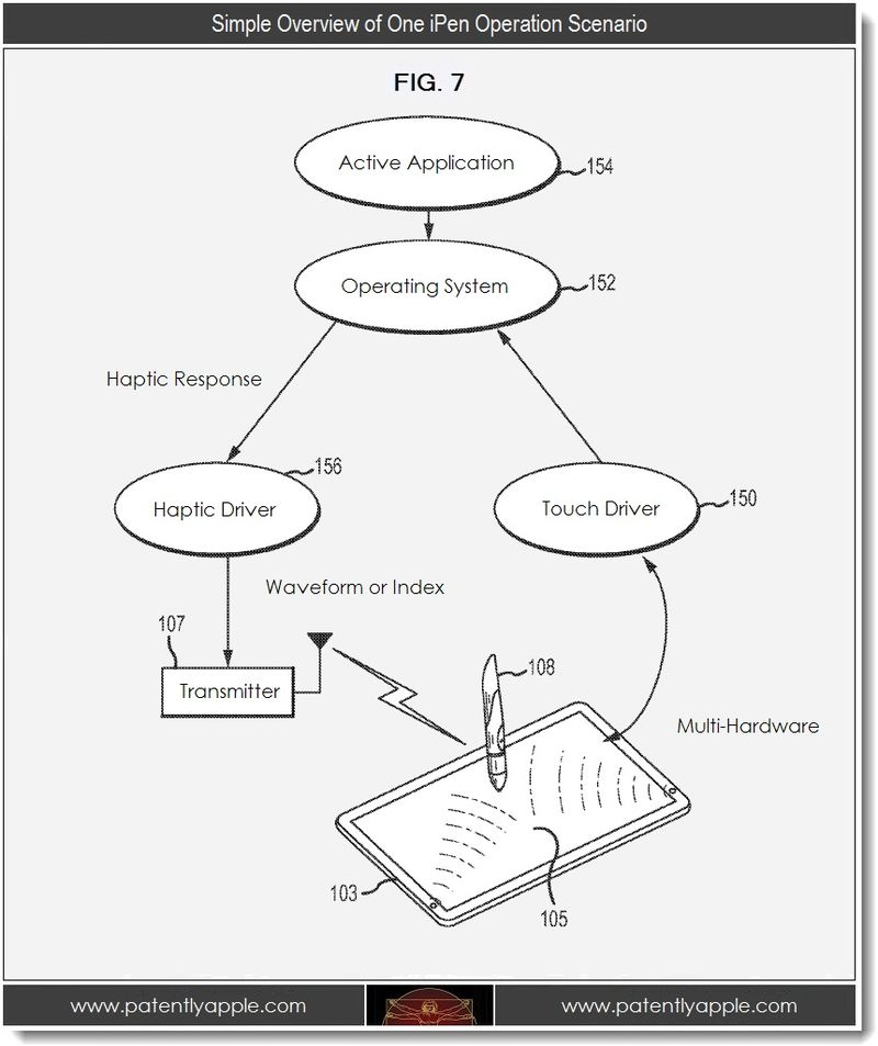 4. Simple Overview of One iPen Operation Scenario