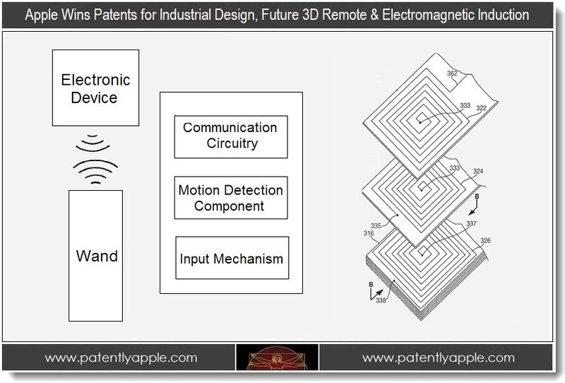 1. Apple Wins Patents for Industrial Design, Future 3D Remote & Electomagnetic Induction