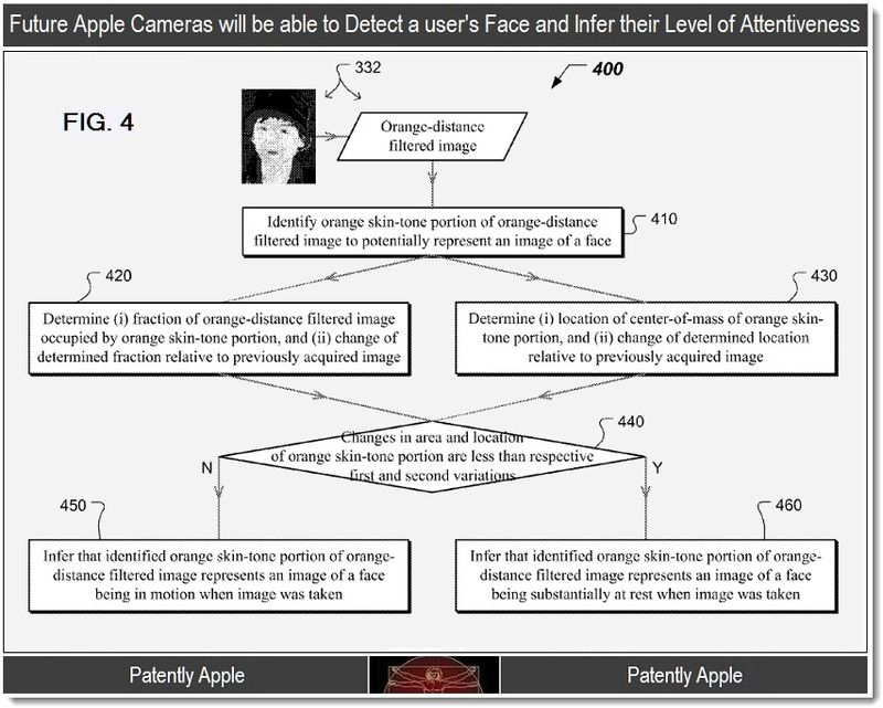 3 - camera detects face and level of attentiveness
