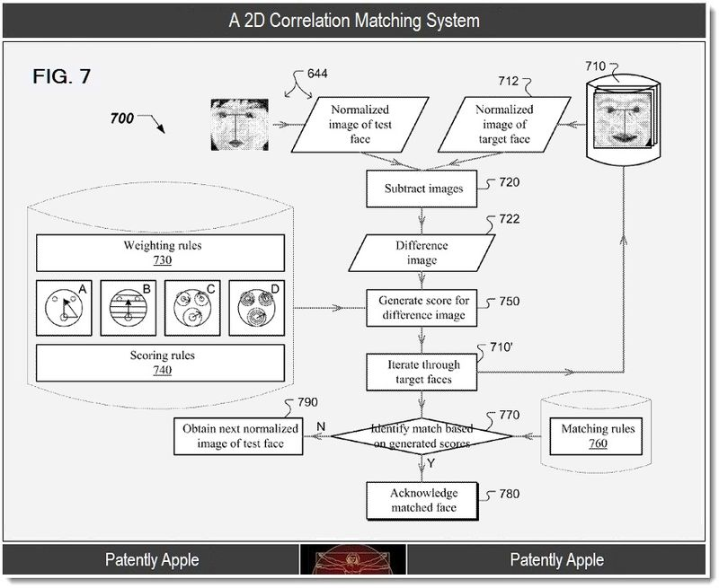 4 - A 2D Correlation Matching System