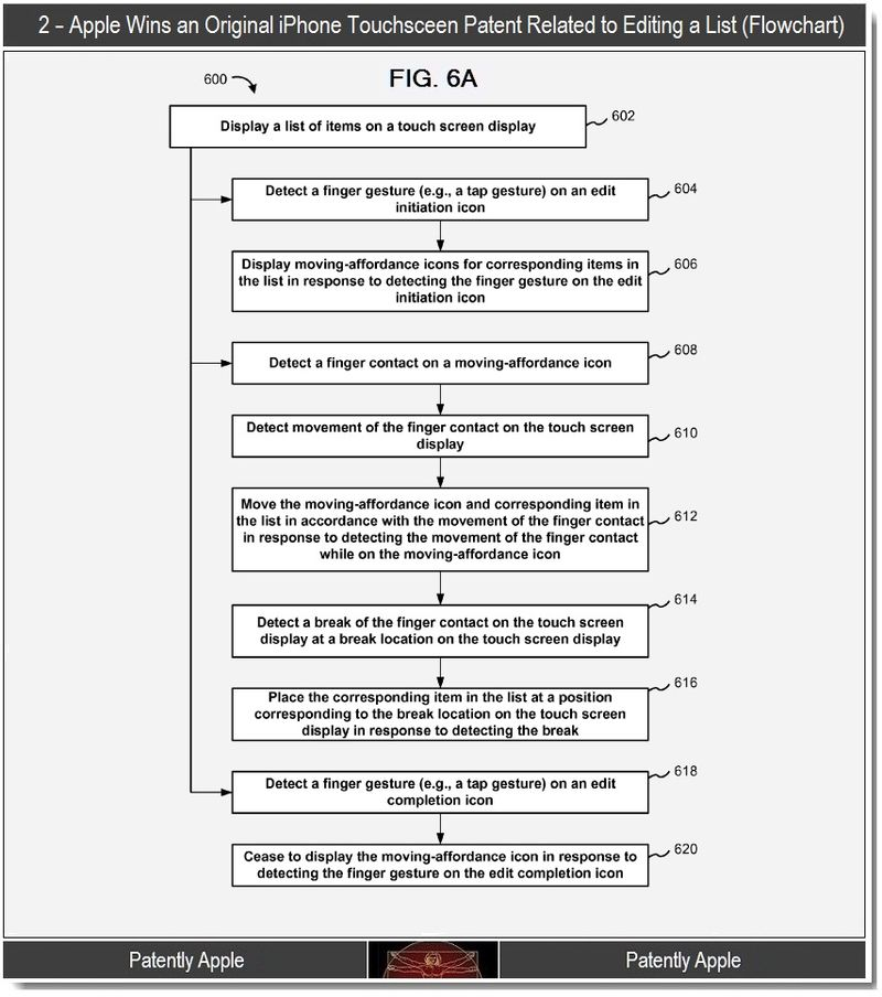 3 - 2 - Apple wins original iphone patent related to editing a list - flowchart