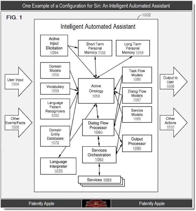 2 - Siri, Intelligent Automated Assistant patent
