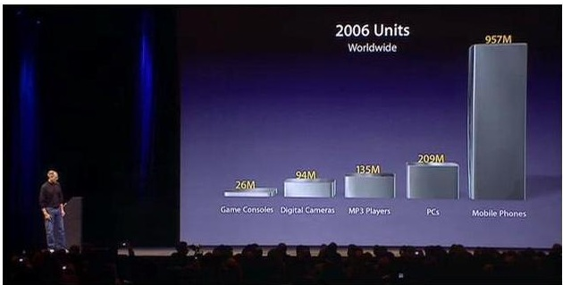 6 - iPhone launch slide 2007, Phones vs game consoles