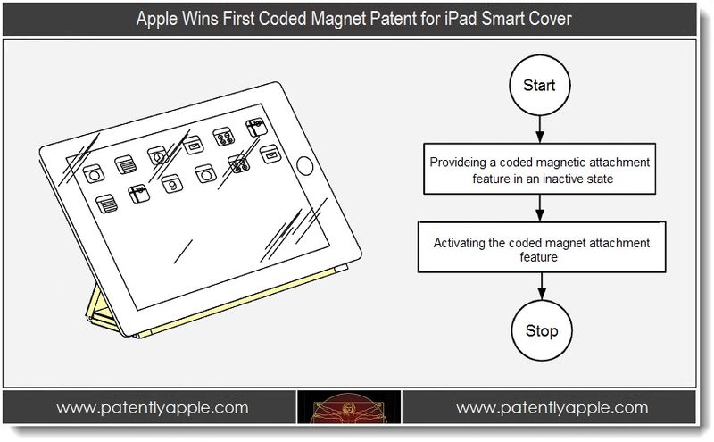 1 - Apple Wins First Coded Magnet Patent for iPad Smart Cover