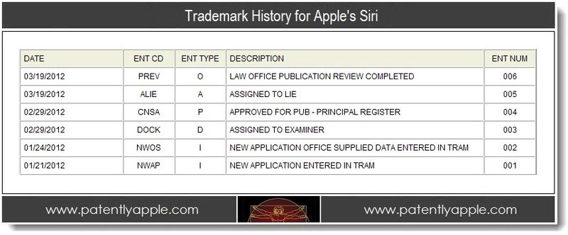 4 - Trademark history for Apple's Siri