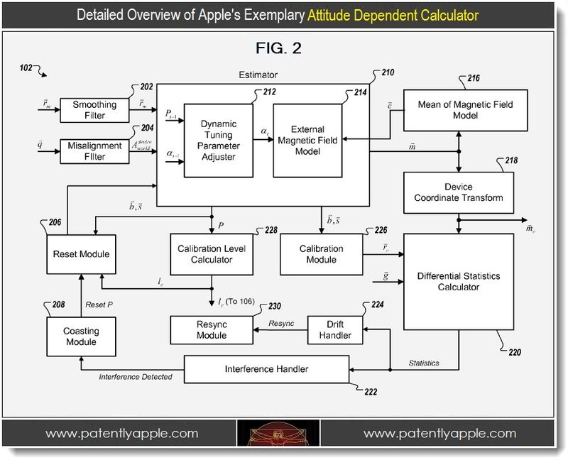 3 - Detailed overview of Apple's exemplary Attitude Dependent Calculator