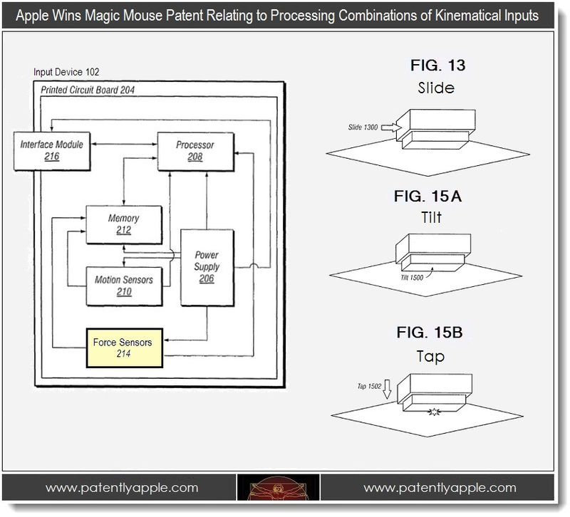 3 - Apple patent for processing combinations of kinematical Inputs by magic mouse