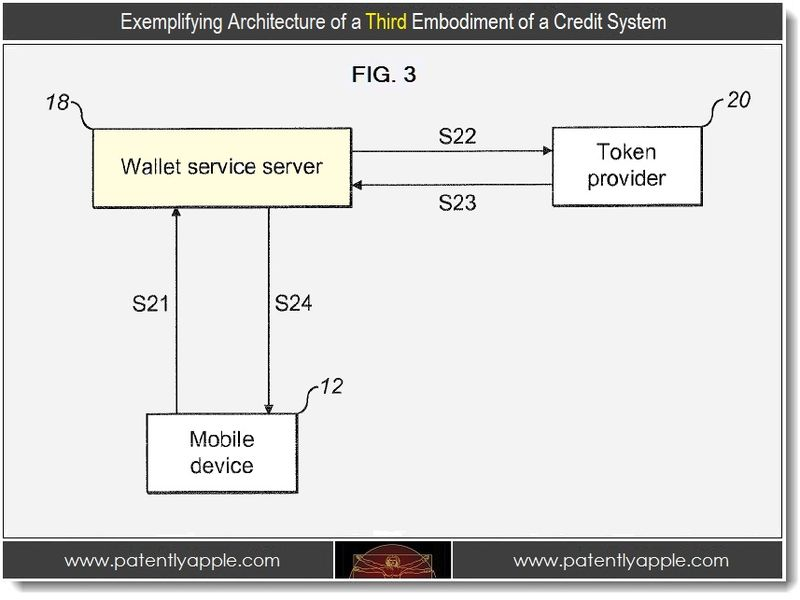 4. Exemplifying Architecture of a third embodiment of a credits system