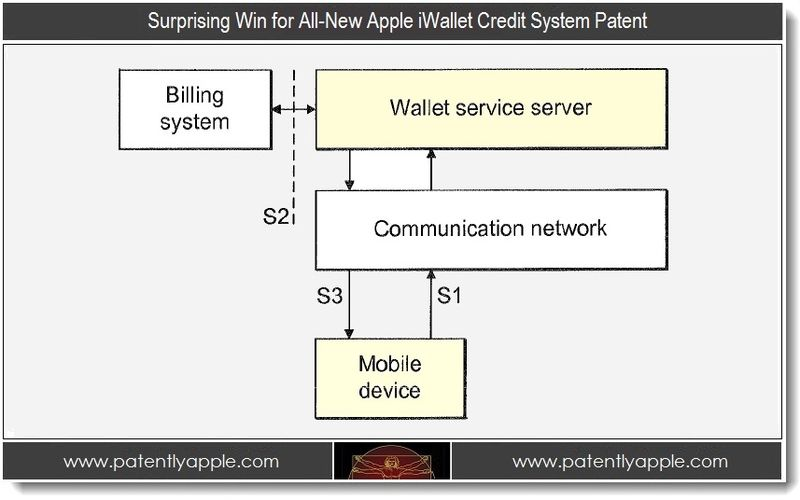 1. Surprising Win for All-New Apple iWallet Credits System Patent