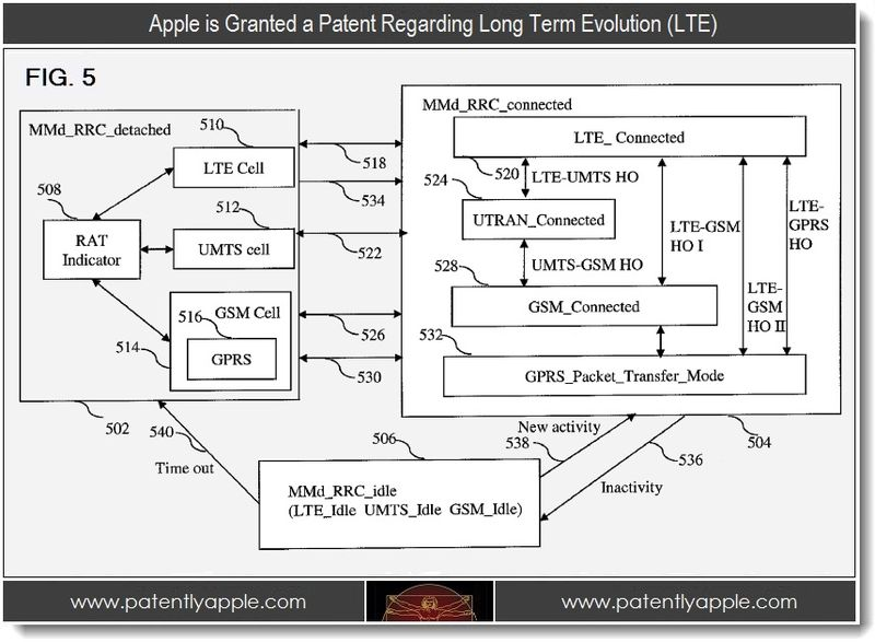 4. Apple granted patent regarding long term evolution LTE