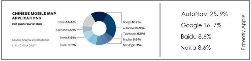 2. China Daily Statistics - AutoNavi ahead of Google in China June 2012