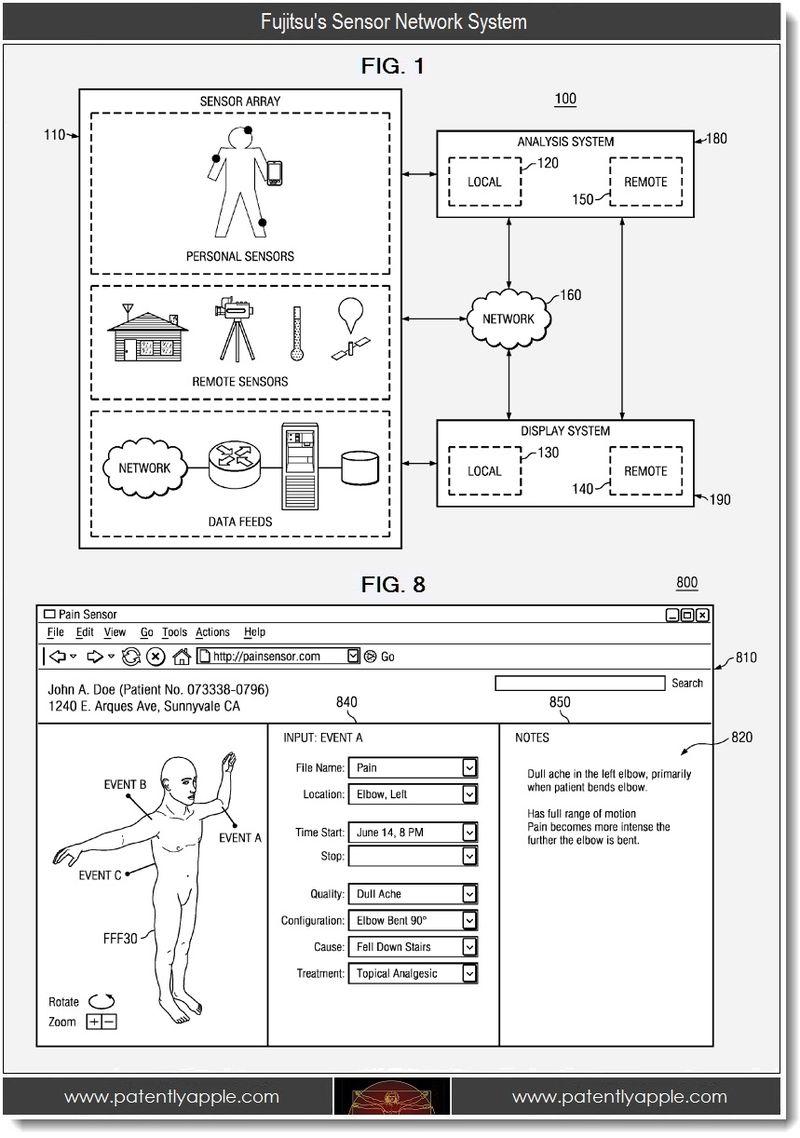 2. Fujitsu's Sensor Network System