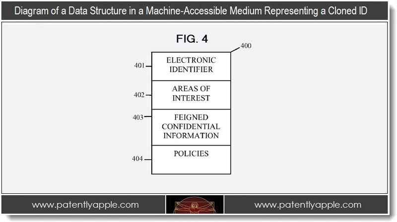 5. diagram, data structure in a machine-accessible medium representing a cloned ID