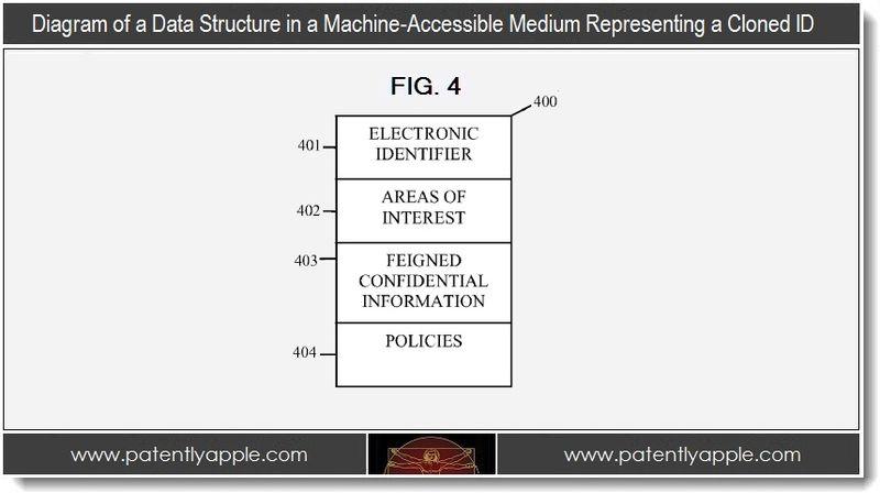 5. diagram, data structure in a machine-accessible medium representing a cloned ID