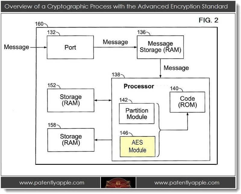 2. Apple patent - Overview, Cryptographic process with AES