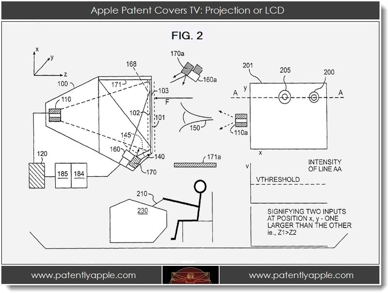 2. Apple Covers TV - Projection or LCD