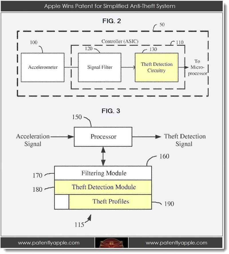 4. Applw Wins patent for simplified anti-theft System