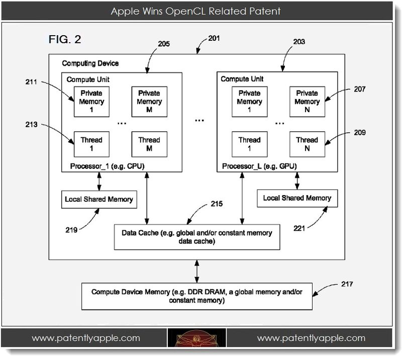 2. Apple Wins OpenCL Related Patent